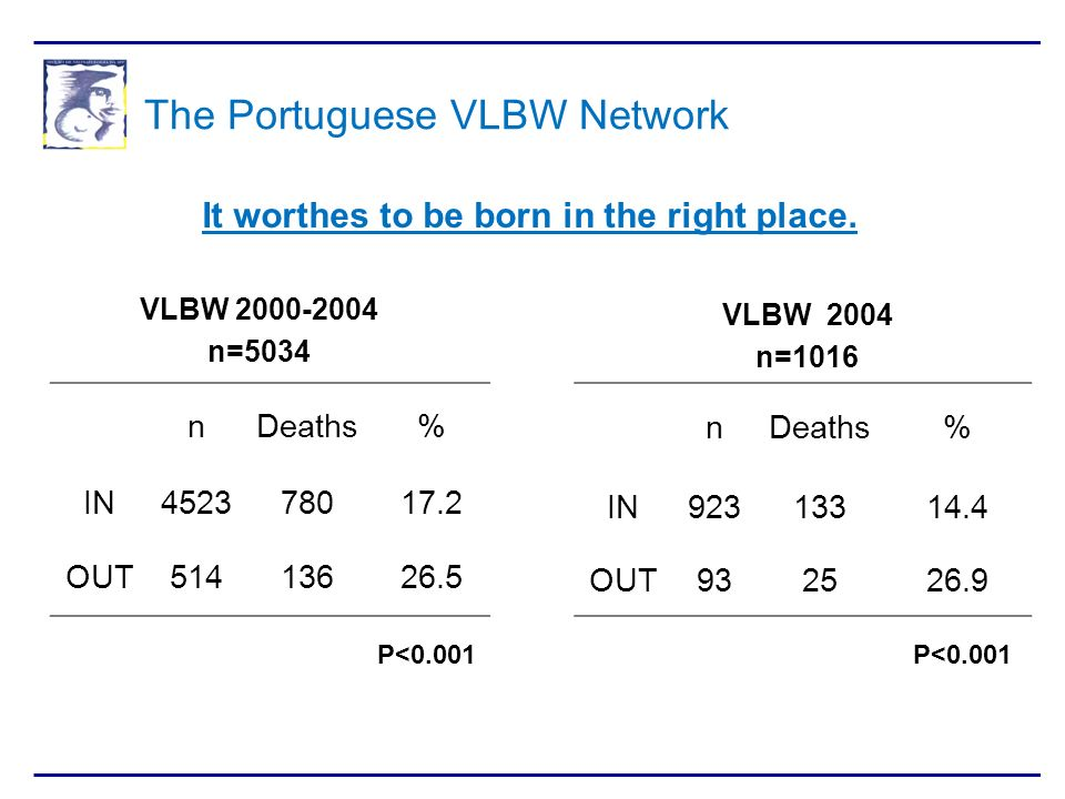 The Portuguese VLBW Network