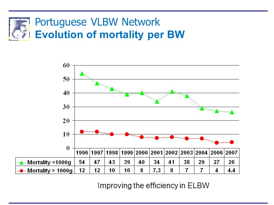 Portuguese VLBW Network Evolution of mortality per BW