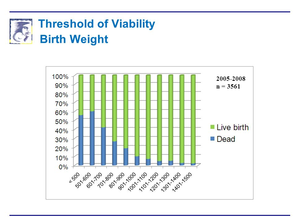 Threshold of Viability Birth Weight