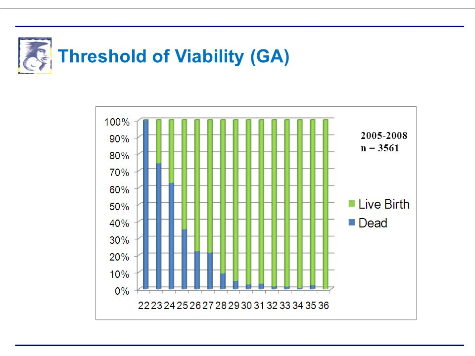 Threshold of Viability (GA)