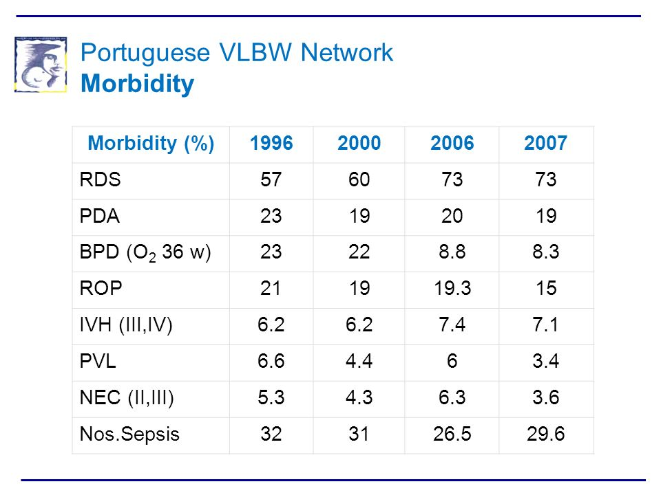 Portuguese VLBW Network Morbidity
