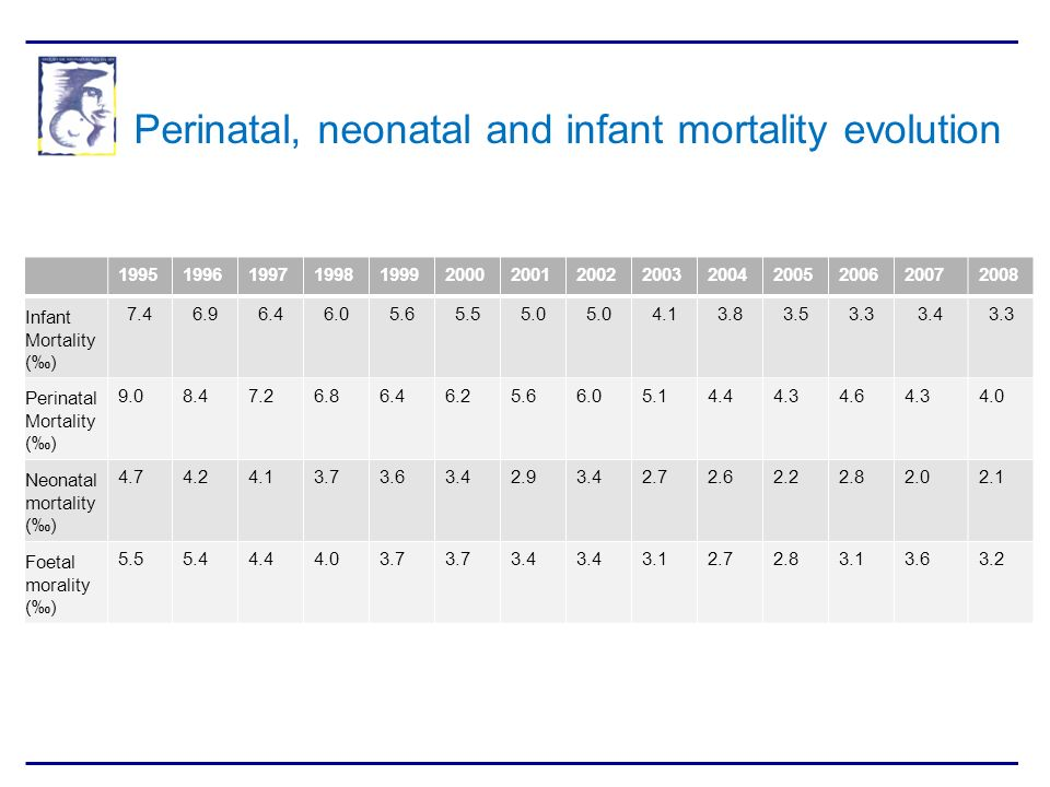 Perinatal, neonatal and infant mortality evolution