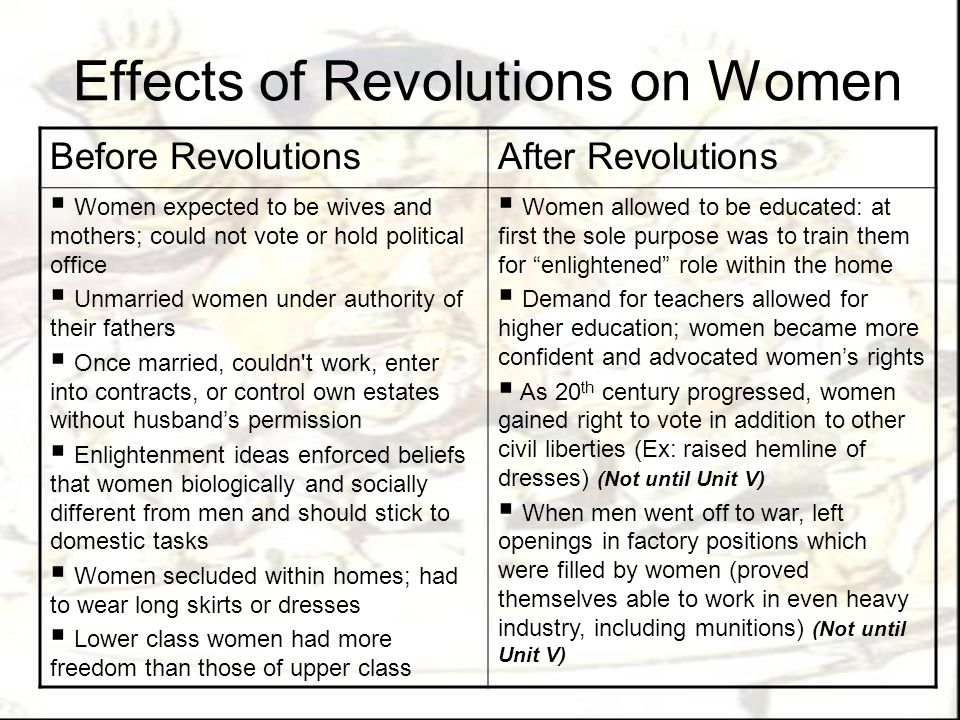 Effects of Revolutions on Women