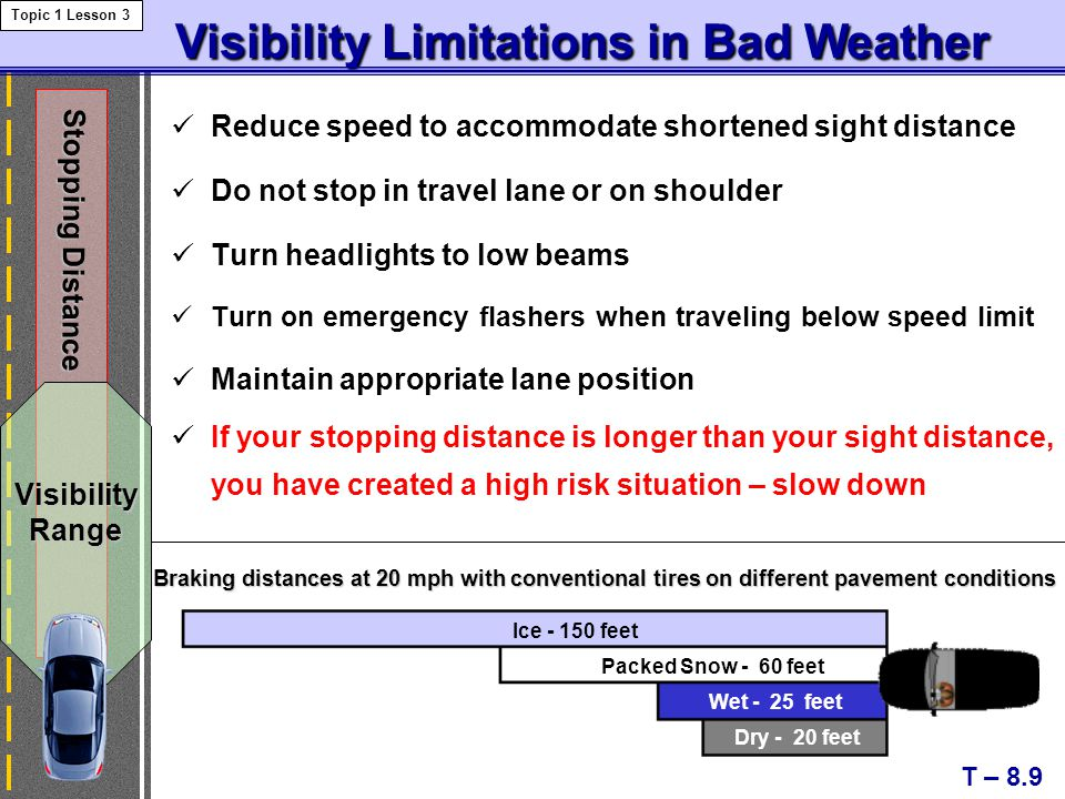 Visibility Limitations in Bad Weather