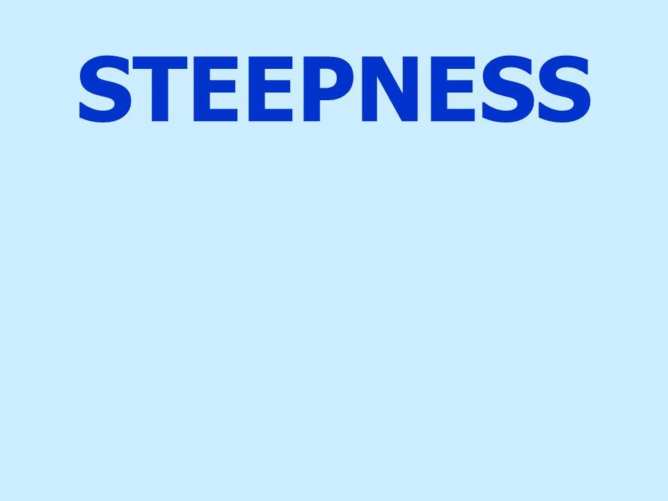 STEEPNESS