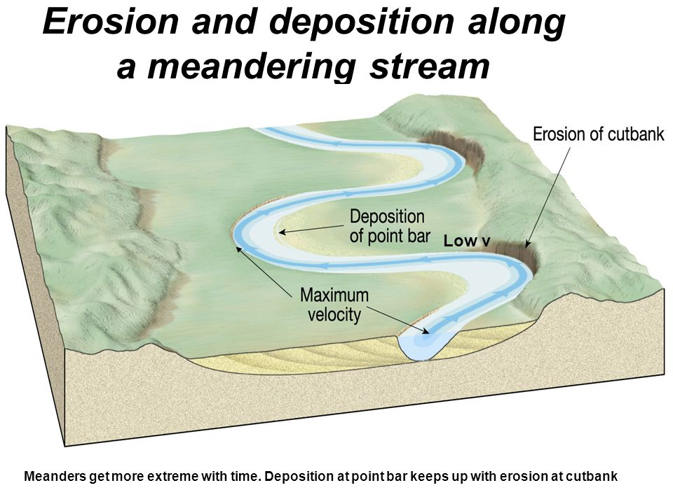 Erosion and deposition along a meandering stream