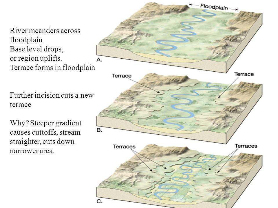 River meanders across floodplain