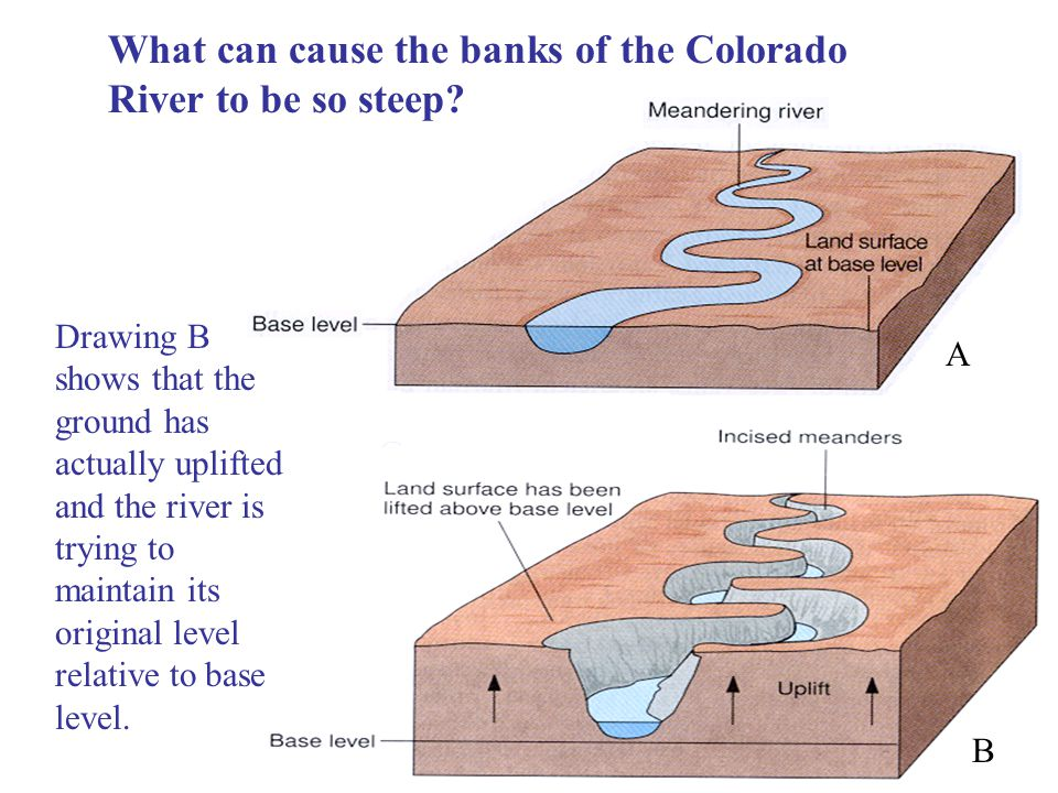 What can cause the banks of the Colorado River to be so steep