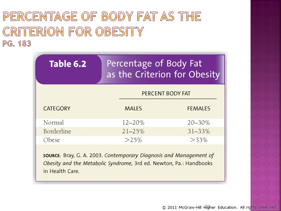 Percentage of Body Fat as the Criterion for Obesity pg. 183