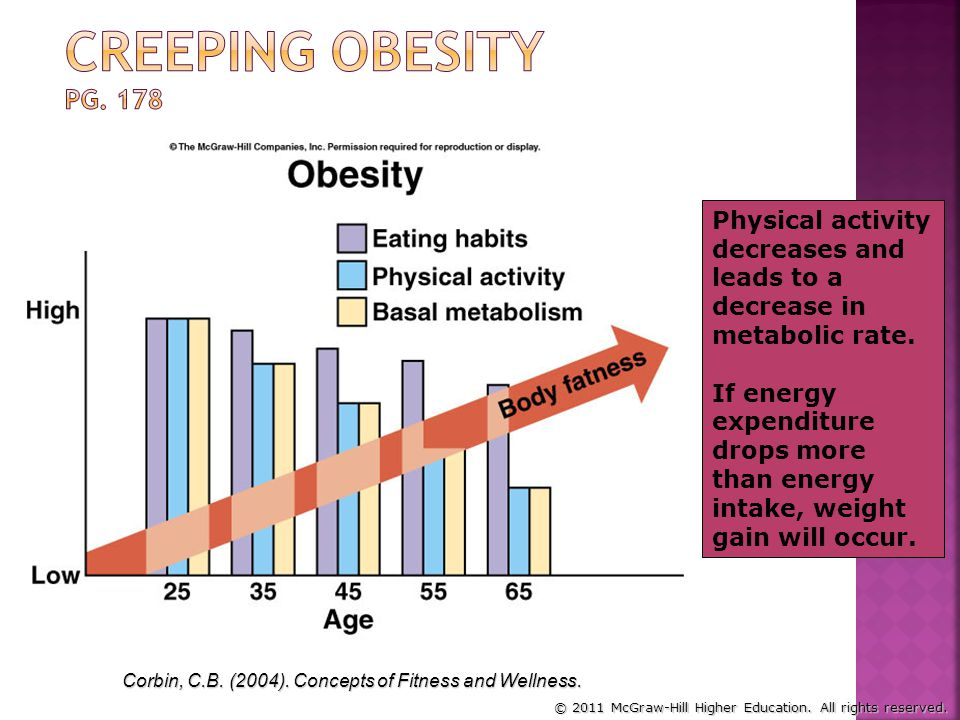 Creeping Obesity pg. 178