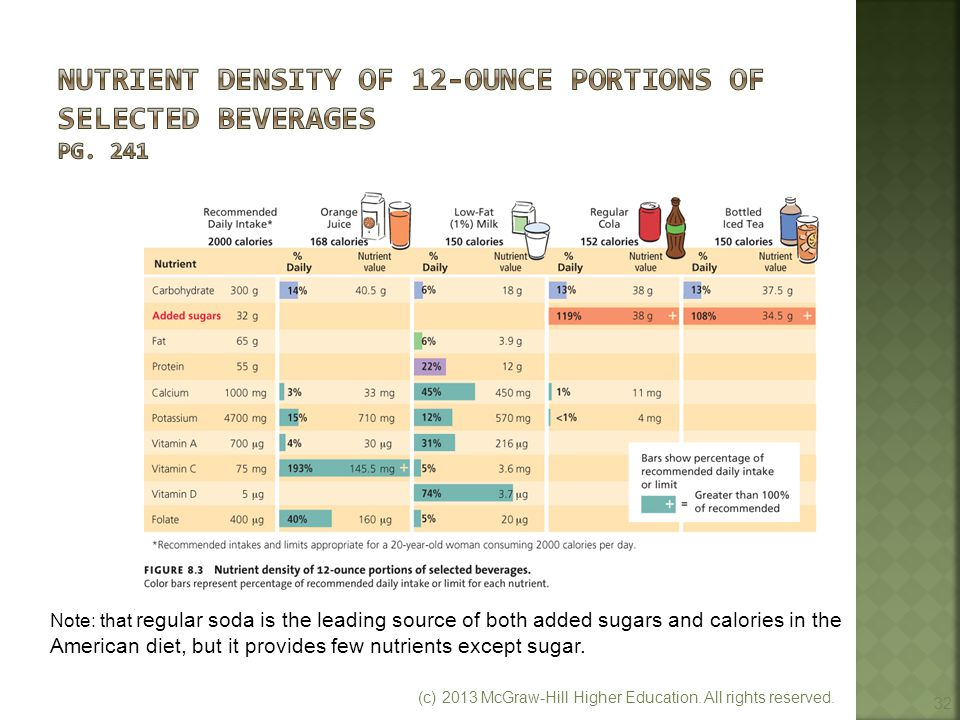 Nutrient Density of 12-ounce Portions of Selected Beverages pg. 241