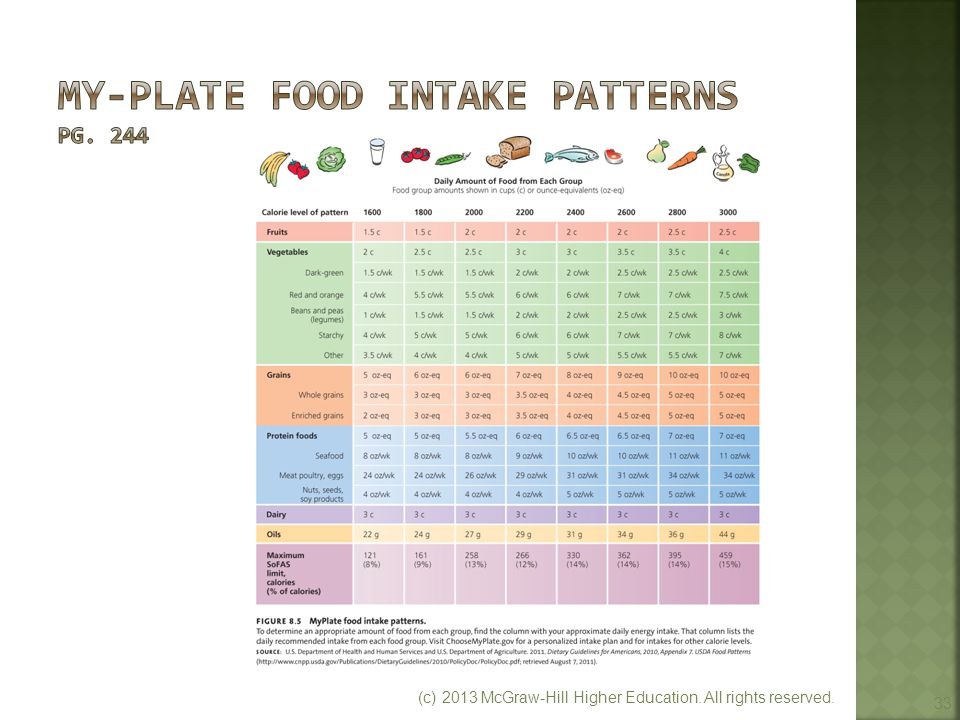 My-Plate Food Intake Patterns pg. 244