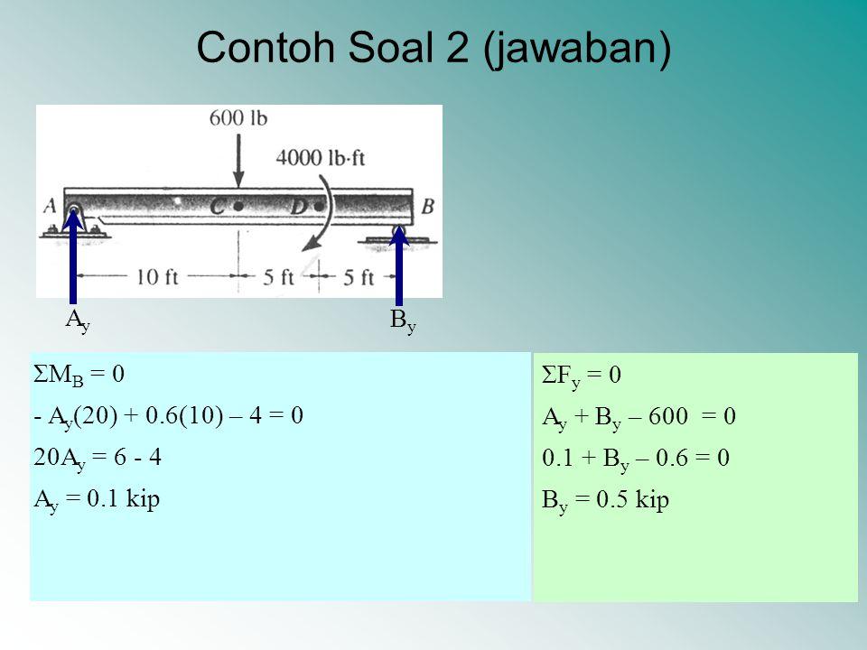 Contoh Soal 2 (jawaban) Ay By ΣMB = 0 ΣFy = 0