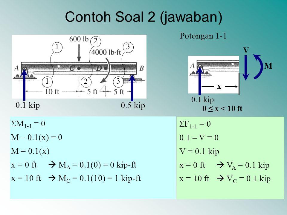 Contoh Soal 2 (jawaban) Potongan 1-1 V M x 0.1 kip 0.5 kip ΣM1-1 = 0
