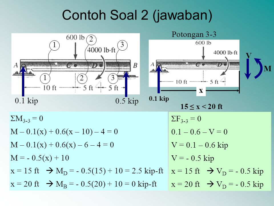 Contoh Soal 2 (jawaban) Potongan 3-3 V M x 0.1 kip 0.5 kip ΣM3-3 = 0