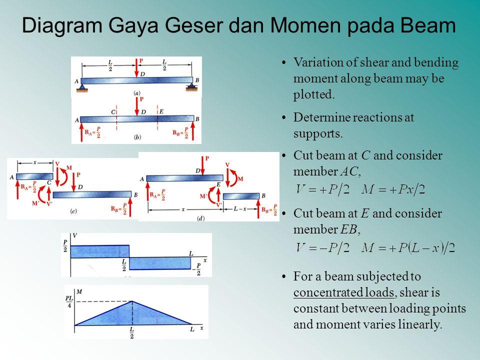 Diagram Gaya Geser dan Momen pada Beam