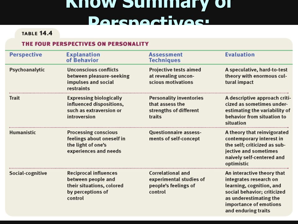 Know Summary of Perspectives:
