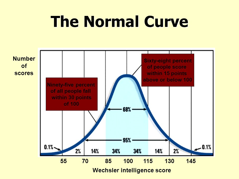 The Normal Curve Number of scores 55 70 85 100 115 130 145