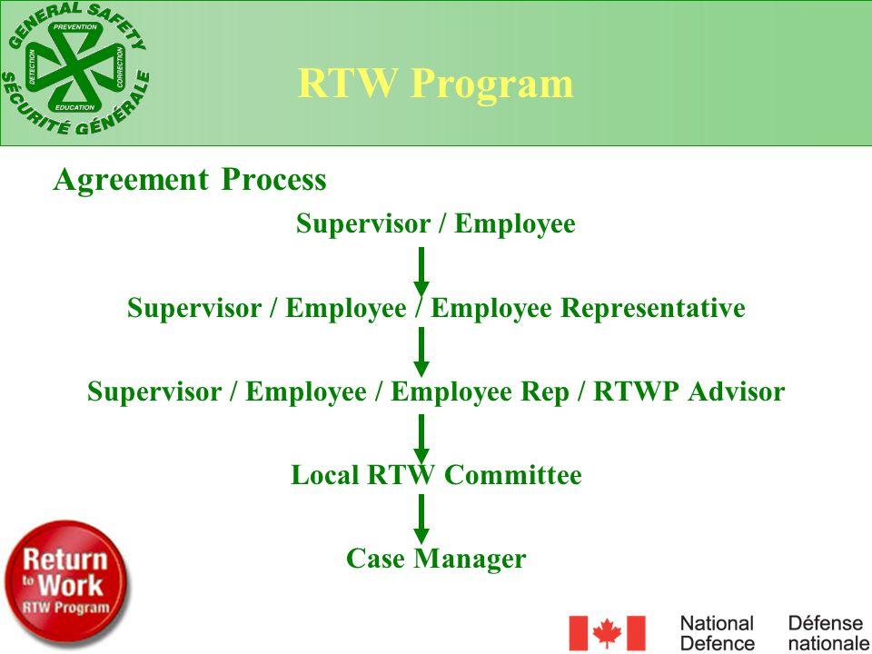 RTW Program Agreement Process Supervisor / Employee