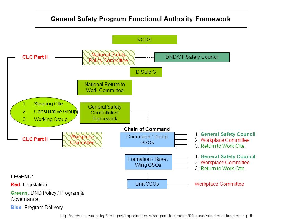 General Safety Program Functional Authority Framework