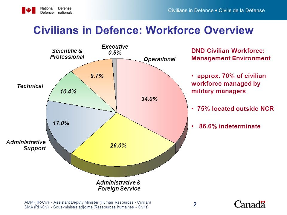 Civilians in Defence: Workforce Overview