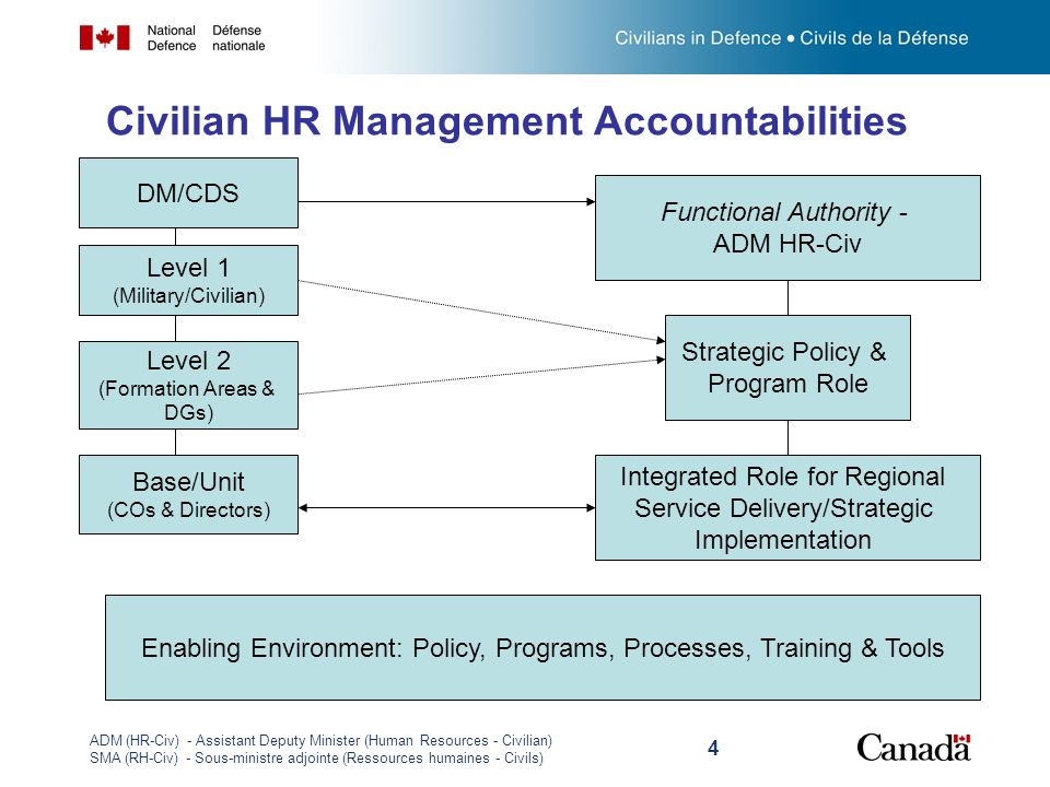 Civilian HR Management Accountabilities