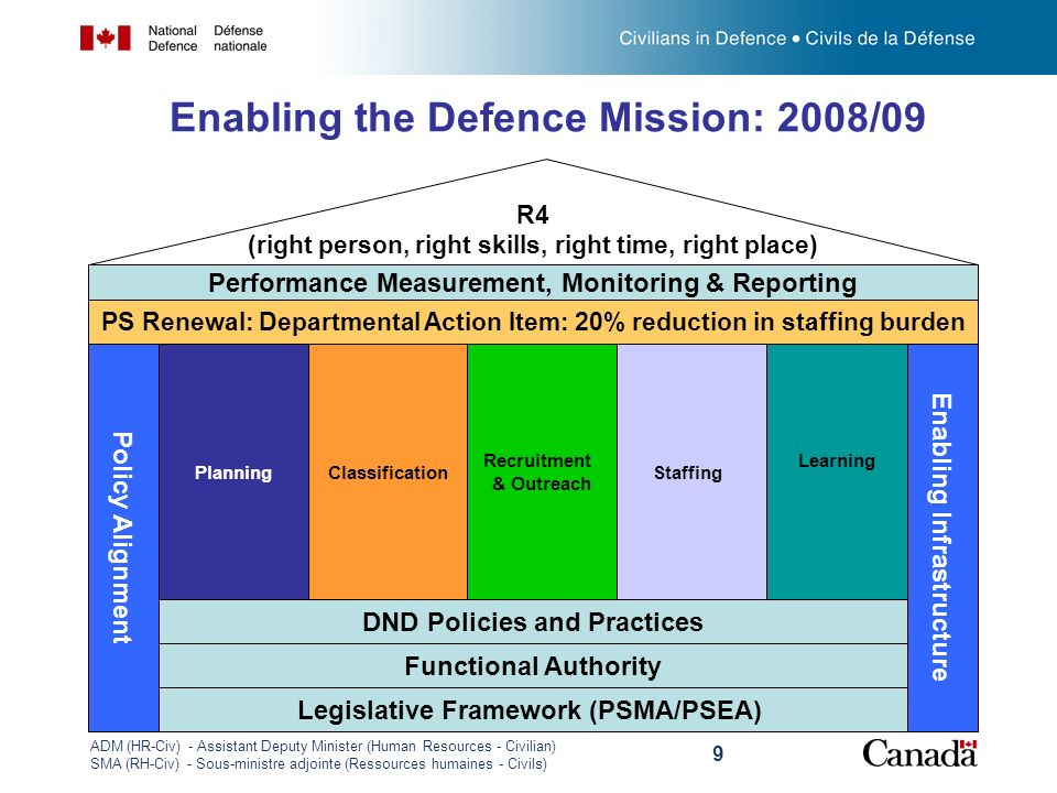 Enabling the Defence Mission: 2008/09
