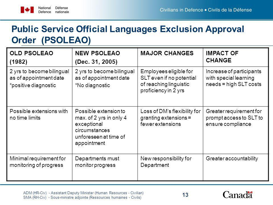 Public Service Official Languages Exclusion Approval Order (PSOLEAO)