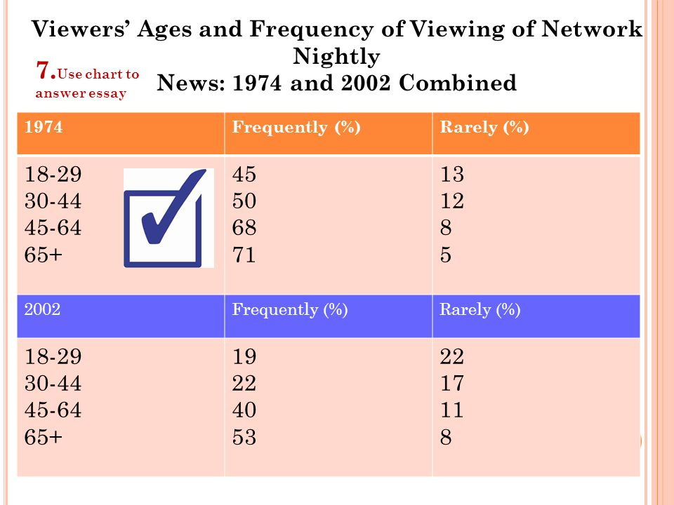 Viewers' Ages and Frequency of Viewing of Network Nightly