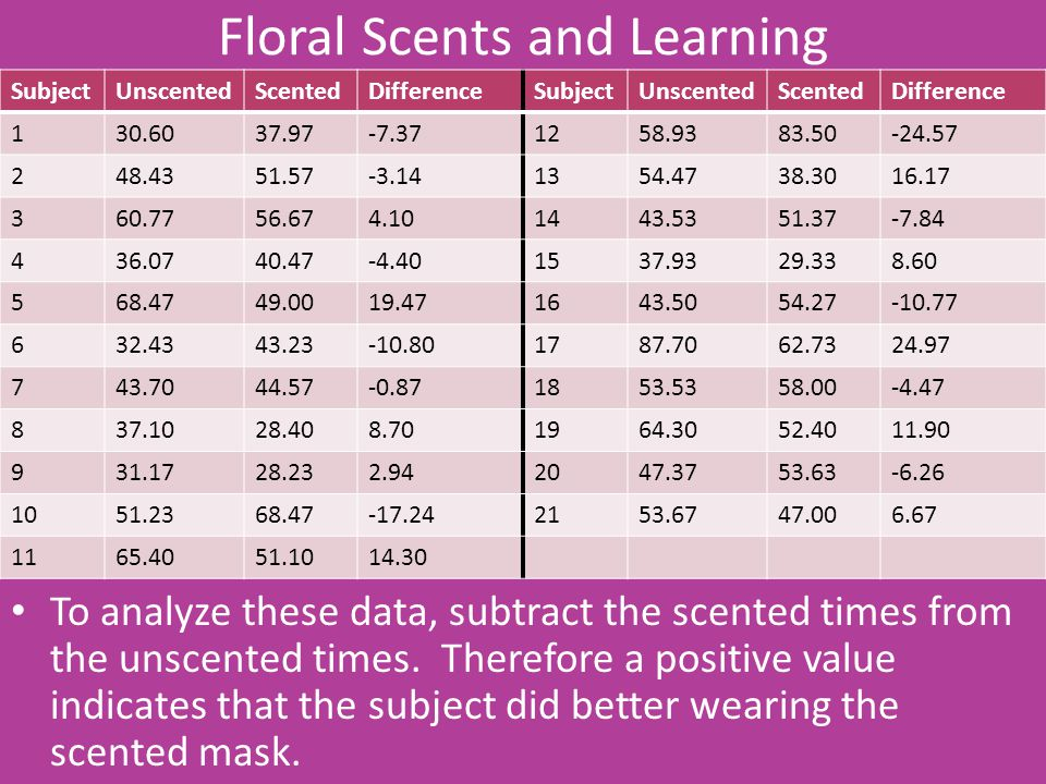 Floral Scents and Learning