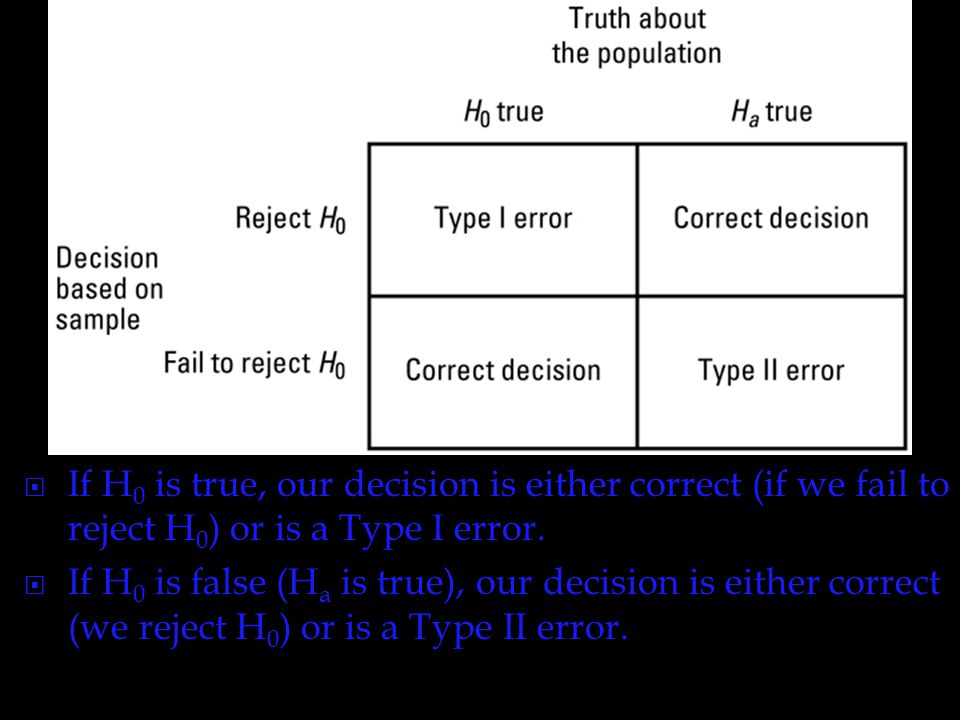 If H0 is true, our decision is either correct (if we fail to reject H0) or is a Type I error.