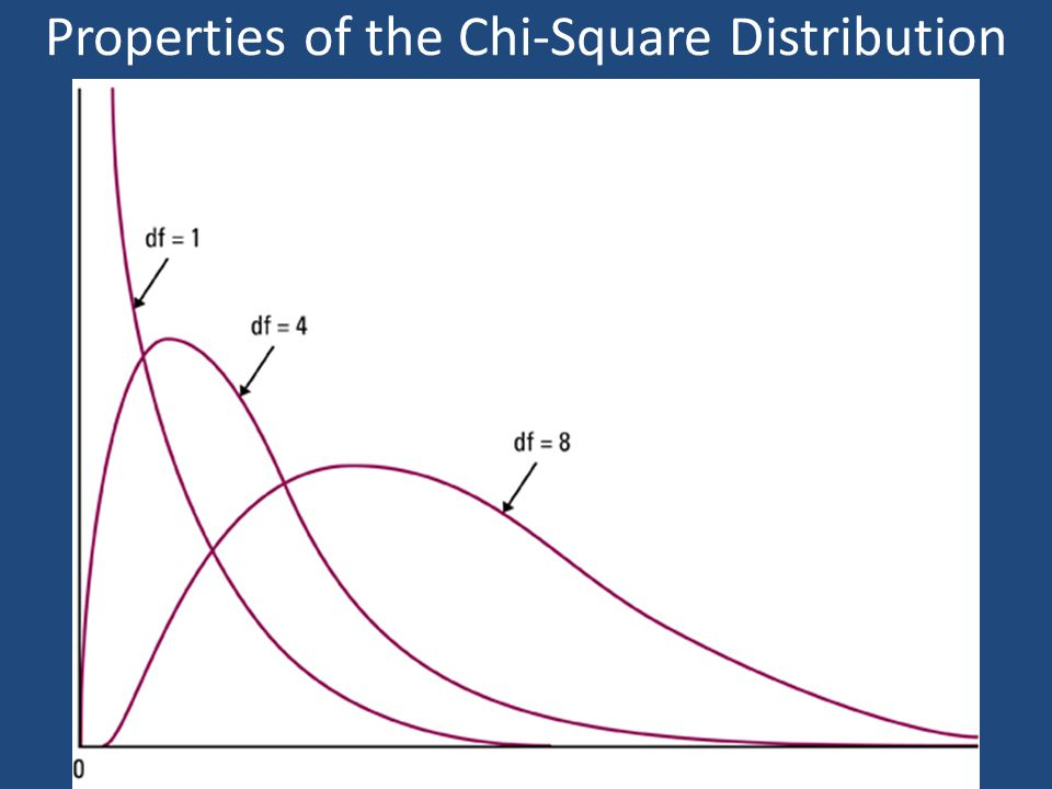 Properties of the Chi-Square Distribution