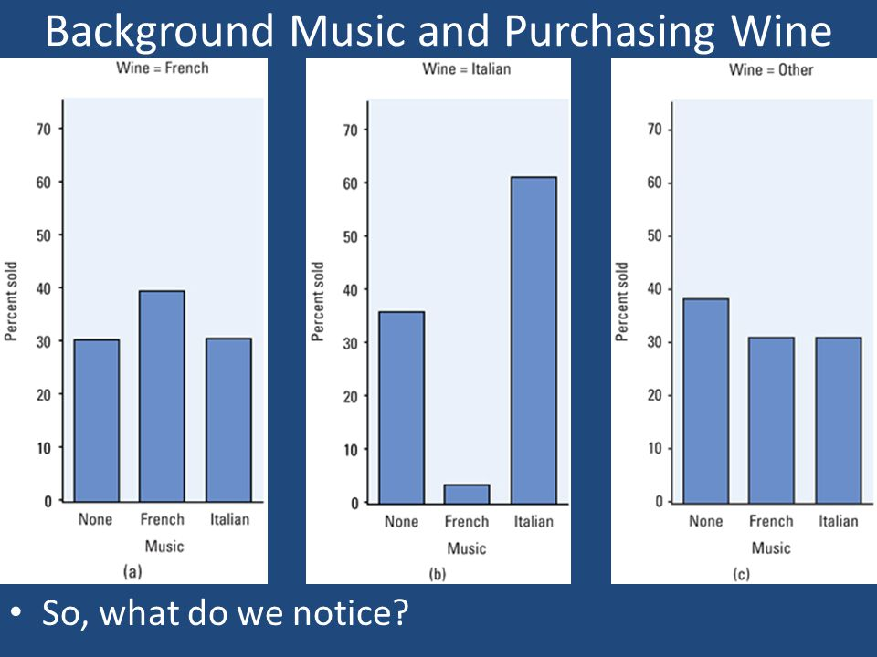 Background Music and Purchasing Wine