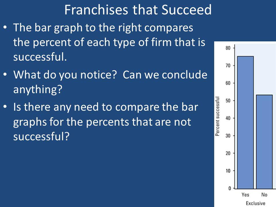 Franchises that Succeed
