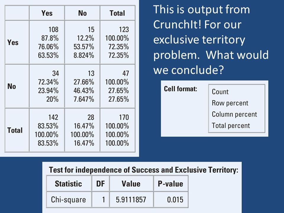 This is output from CrunchIt. For our exclusive territory problem