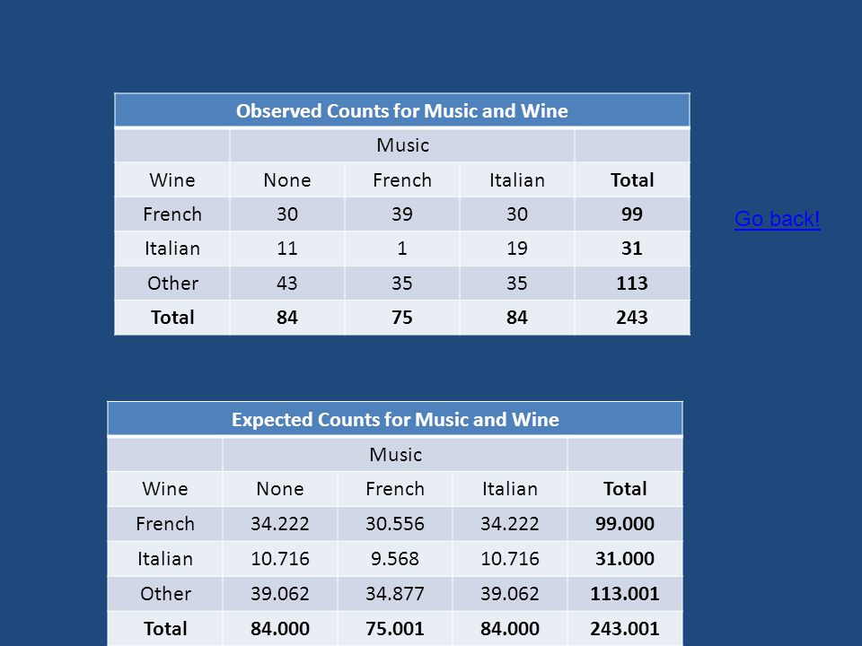 Observed Counts for Music and Wine Expected Counts for Music and Wine