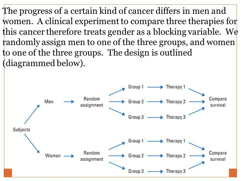 The progress of a certain kind of cancer differs in men and women