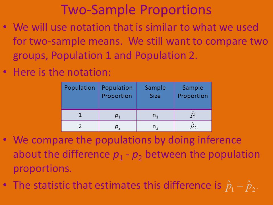 Two-Sample Proportions