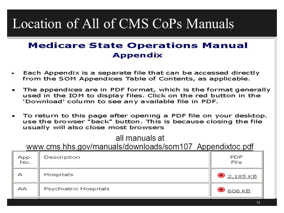 Location of All of CMS CoPs Manuals