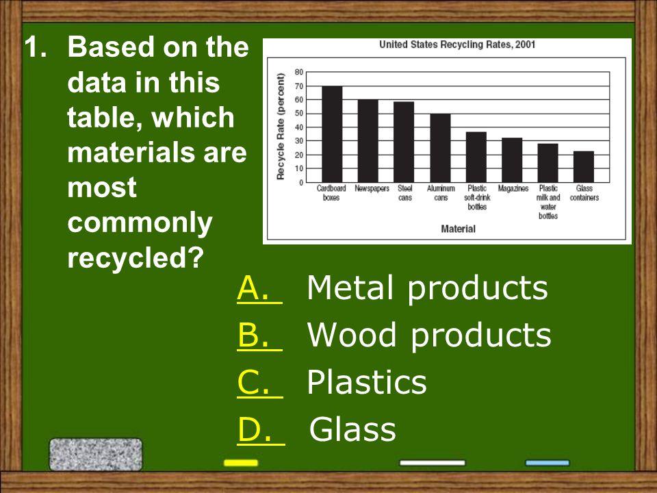 A. Metal products B. Wood products C. Plastics D. Glass