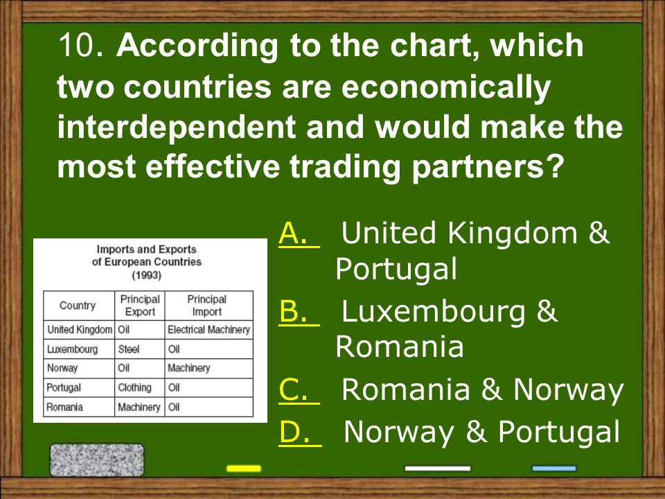 10. According to the chart, which two countries are economically interdependent and would make the most effective trading partners