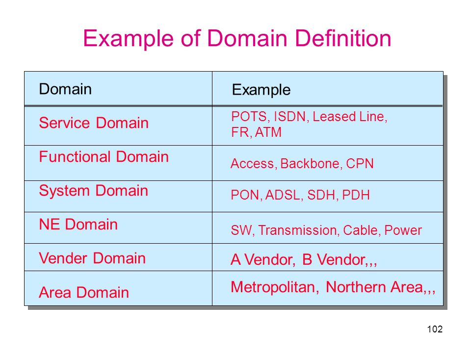 Example of Domain Definition