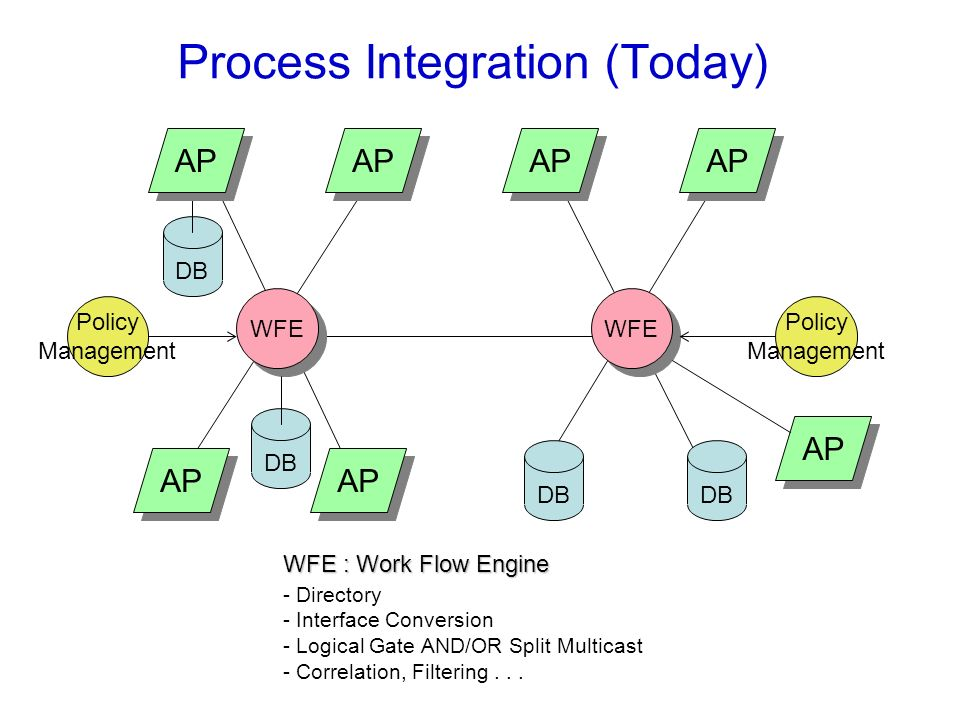 Process Integration (Today)