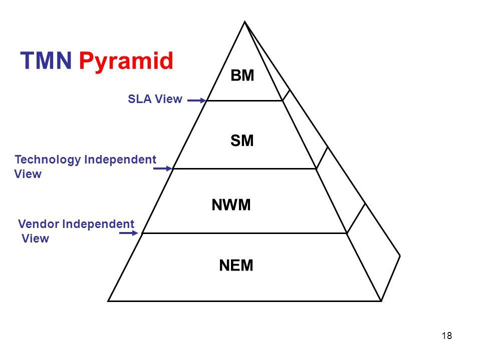 BM SM NWM NEM TMN Pyramid SLA View Technology Independent View