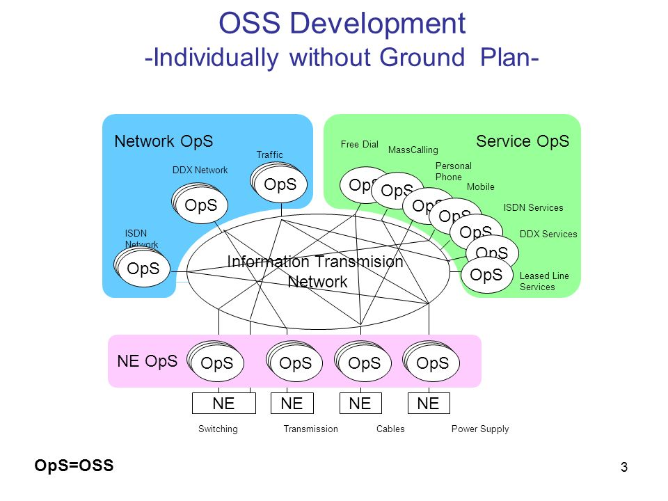 OSS Development -Individually without Ground Plan-