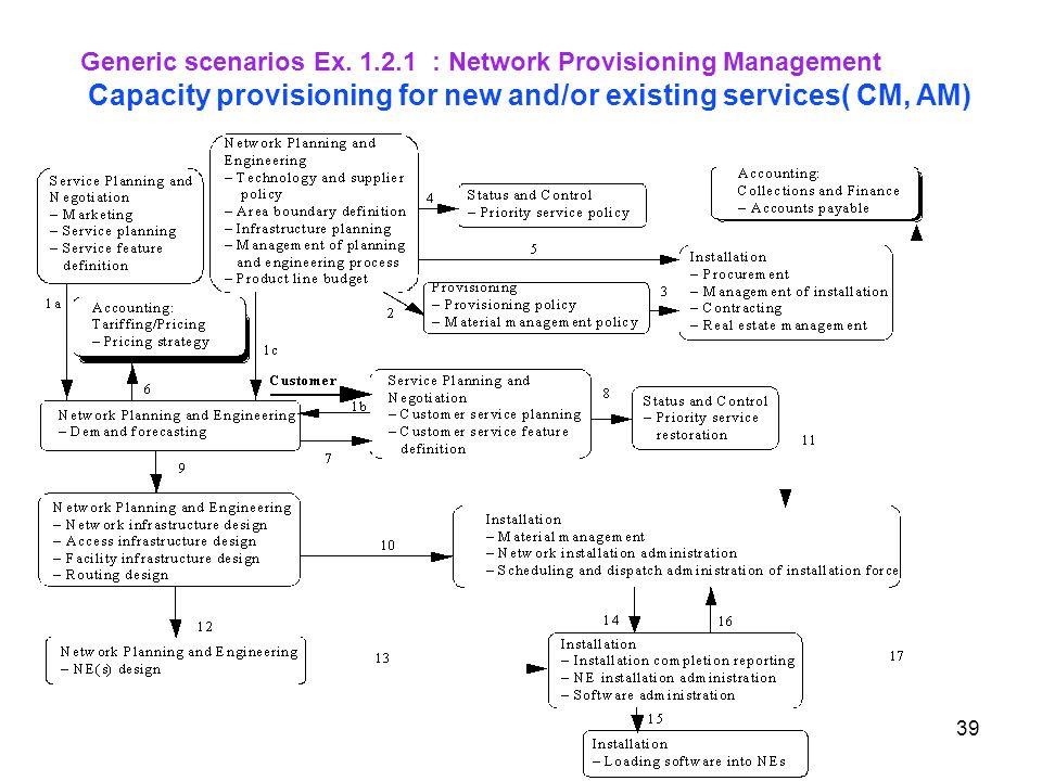 Generic scenarios Ex. 1.2.1 : Network Provisioning Management