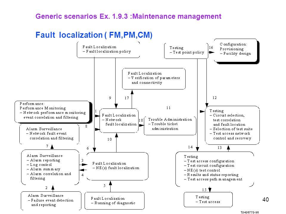 Fault localization ( FM,PM,CM)