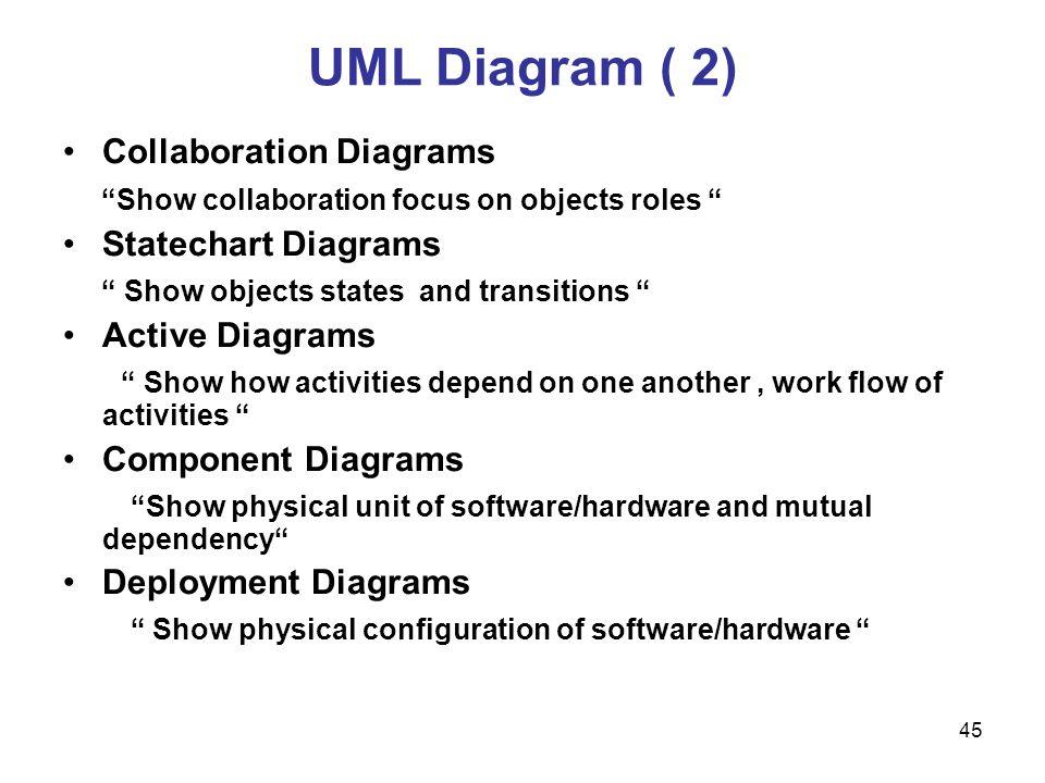 UML Diagram ( 2) Collaboration Diagrams
