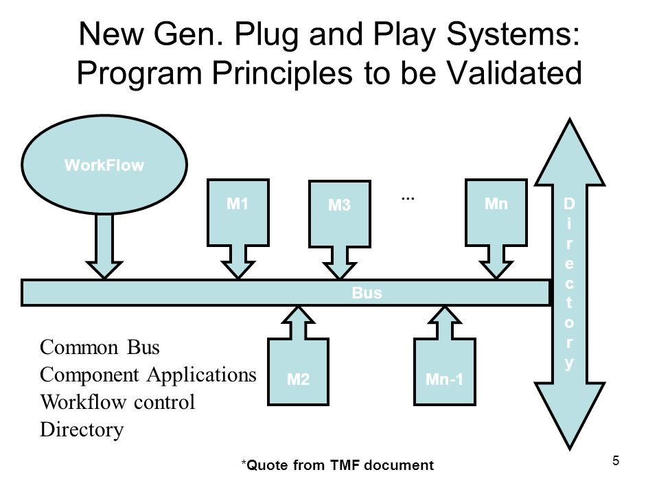 New Gen. Plug and Play Systems: Program Principles to be Validated