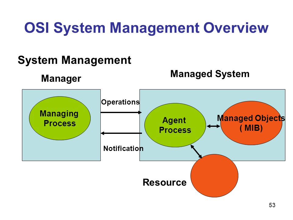 OSI System Management Overview